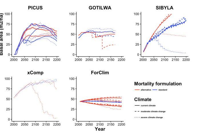Tree mortality models